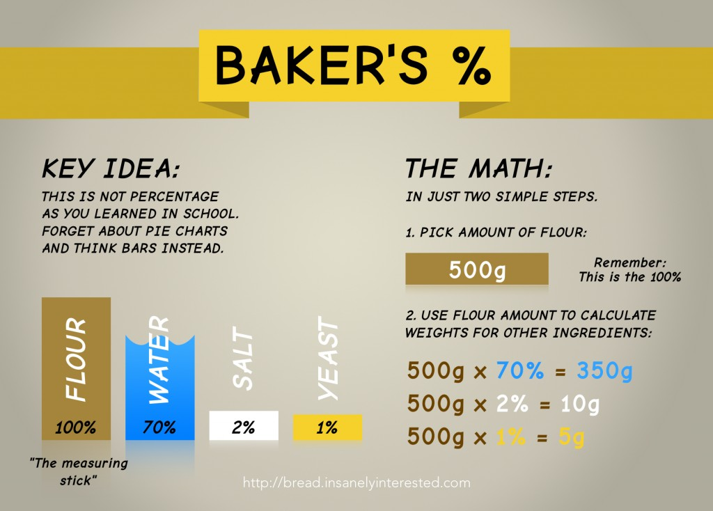 baker s percentage method craftybaking formerly baking911